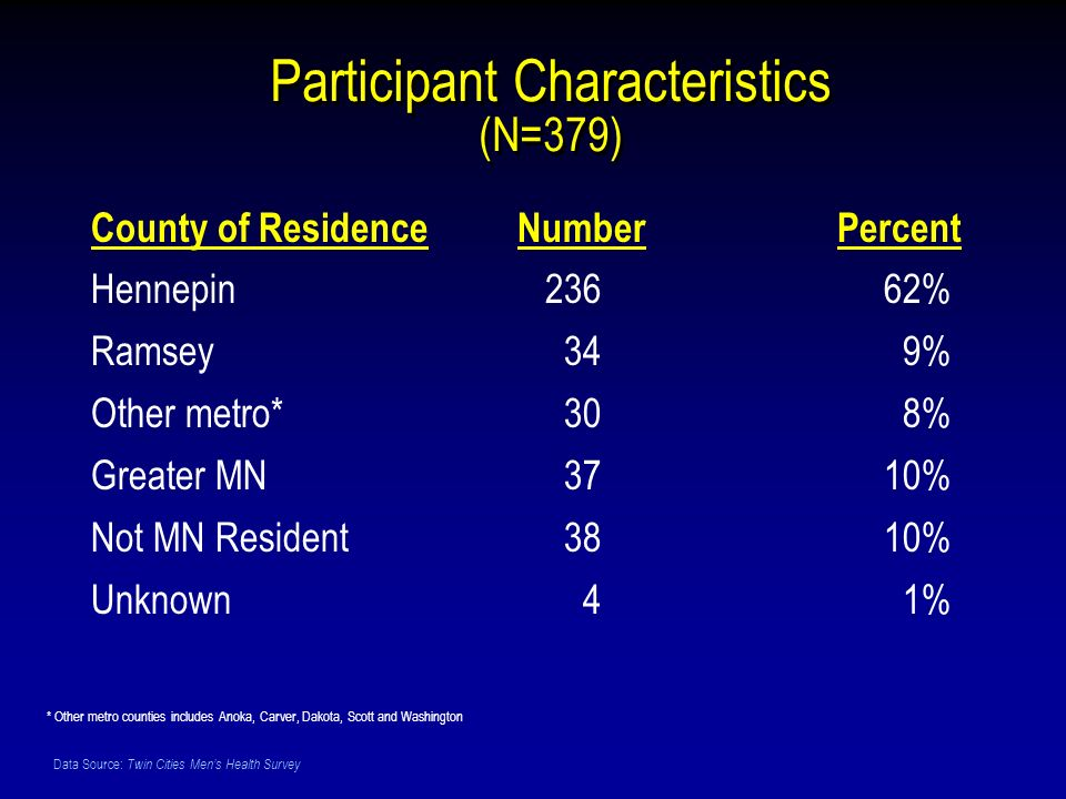 Data Source: Twin Cities Mens Health Survey County of ResidenceNumberPercent Hennepin 236 62% Ramsey 34 9% Other metro* 30 8% Greater MN 37 10% Not MN Resident 38 10% Unknown 4 1% * Other metro counties includes Anoka, Carver, Dakota, Scott and Washington Participant Characteristics (N=379)