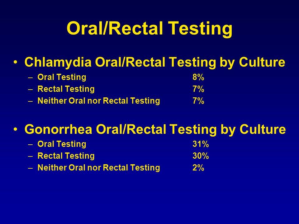 Oral/Rectal Testing Chlamydia Oral/Rectal Testing by Culture –Oral Testing8% –Rectal Testing7% –Neither Oral nor Rectal Testing7% Gonorrhea Oral/Recta