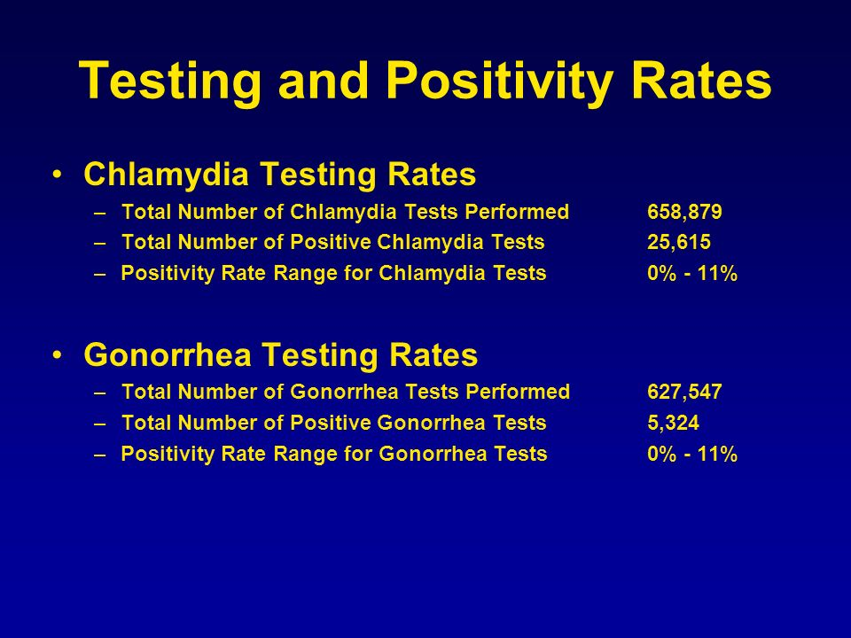 Testing and Positivity Rates Chlamydia Testing Rates –Total Number of Chlamydia Tests Performed658,879 –Total Number of Positive Chlamydia Tests25,615 –Positivity Rate Range for Chlamydia Tests0% - 11% Gonorrhea Testing Rates –Total Number of Gonorrhea Tests Performed627,547 –Total Number of Positive Gonorrhea Tests5,324 –Positivity Rate Range for Gonorrhea Tests0% - 11%