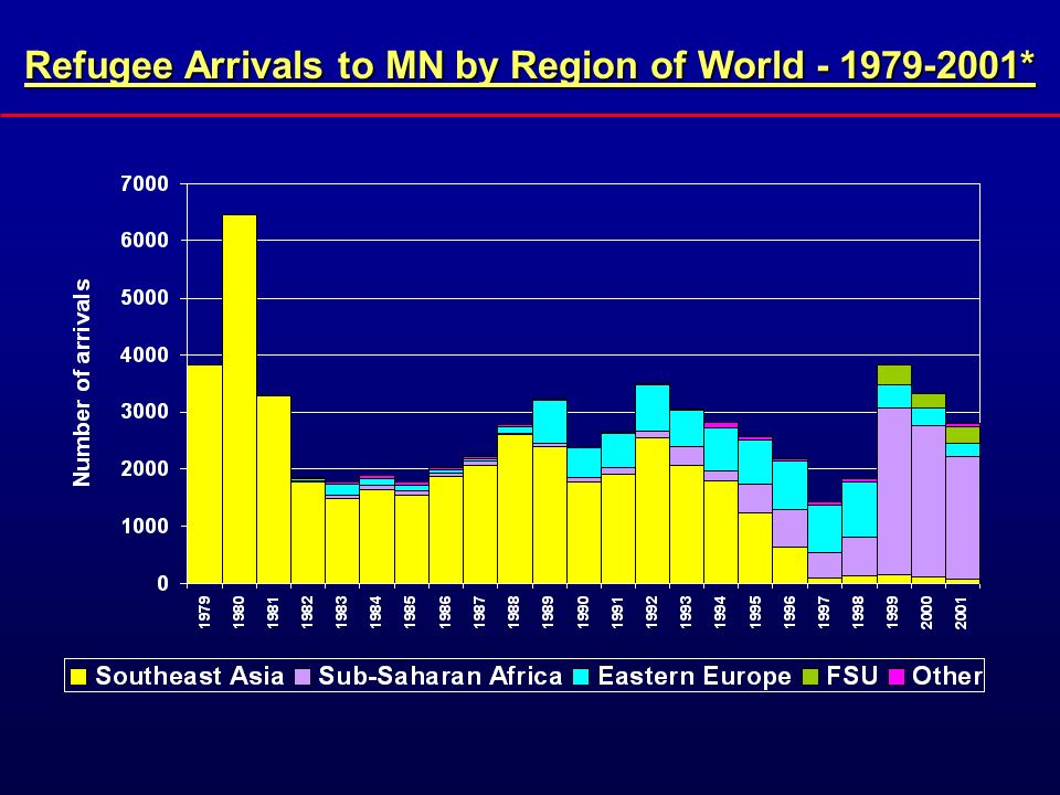 Refugee Arrivals to MN by Region of World - 1979-2001*