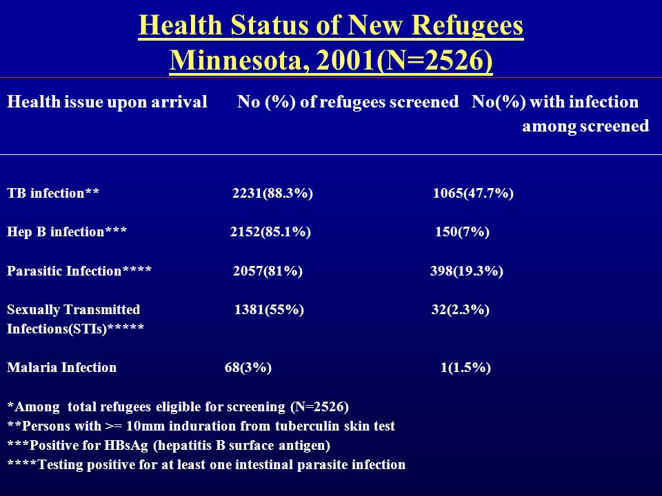 Health Status of New Refugees Minnesota, 2001(N=2526) Health issue upon arrival No (%) of refugees screened No(%) with infection among screened TB inf
