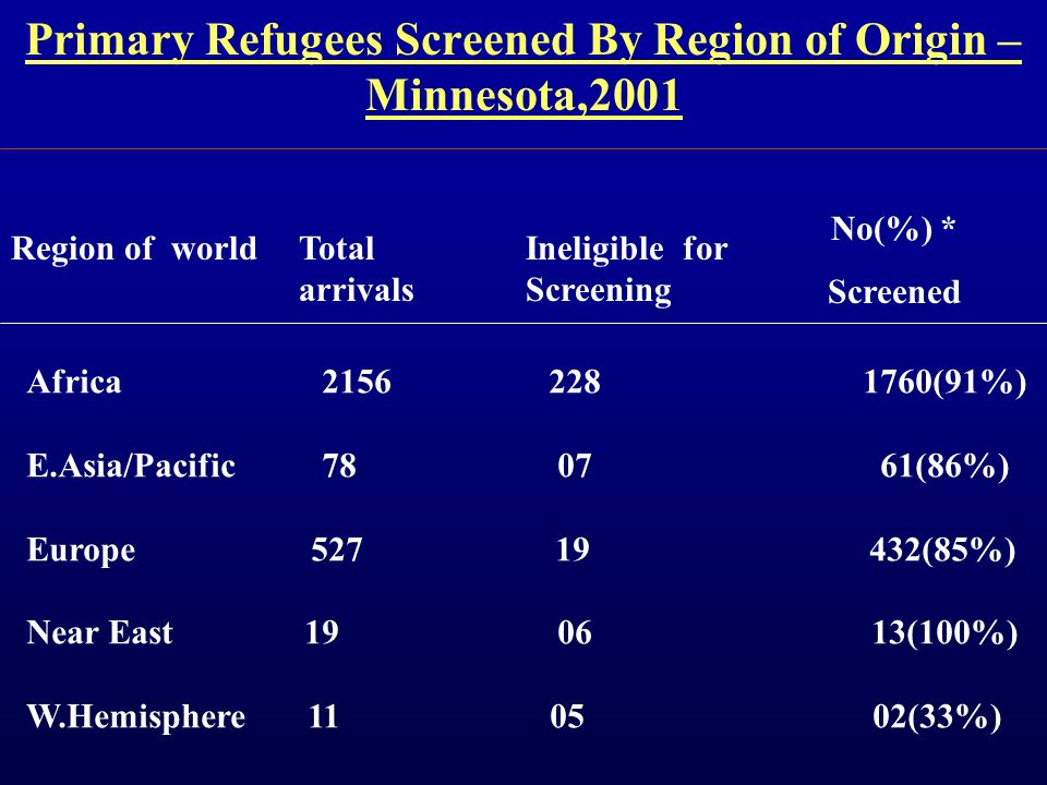 Primary Refugees Screened By Region of Origin – Minnesota,2001 Region of worldTotal arrivals Ineligible for Screening No(%) * Screened Africa 2156 228