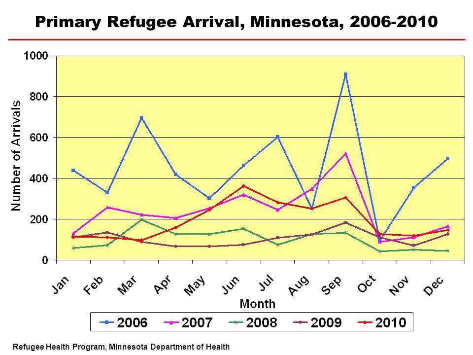 Primary Refugee Arrival, Minnesota, 2006-2010 Refugee Health Program, Minnesota Department of Health