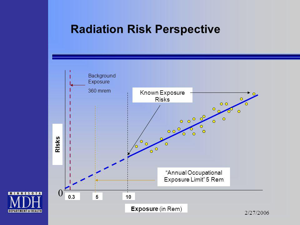 2/27/2006 Typical Radiation Doses Flight from Los Angeles to London.... 5 mrem Annual public dose limit...........100 mrem Annual natural background..
