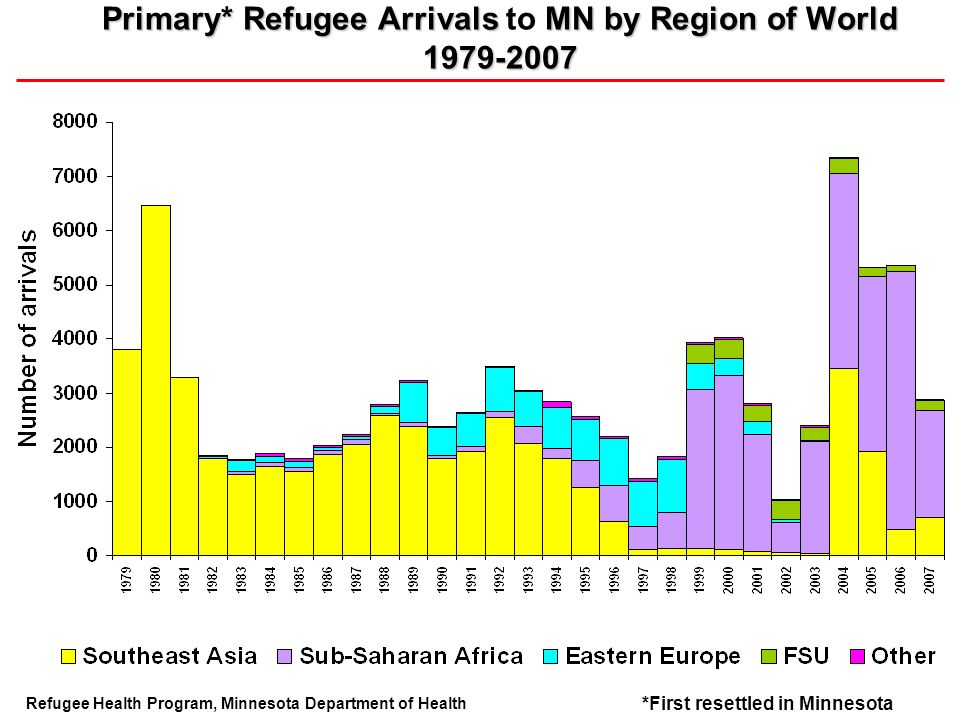 Primary* Refugee Arrivals MN by Region of World 1979-2007 Primary* Refugee Arrivals to MN by Region of World 1979-2007 Refugee Health Program, Minnesota Department of Health *First resettled in Minnesota