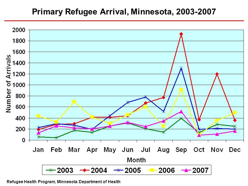 Primary Refugee Arrival, Minnesota, 2003-2007 Refugee Health Program, Minnesota Department of Health