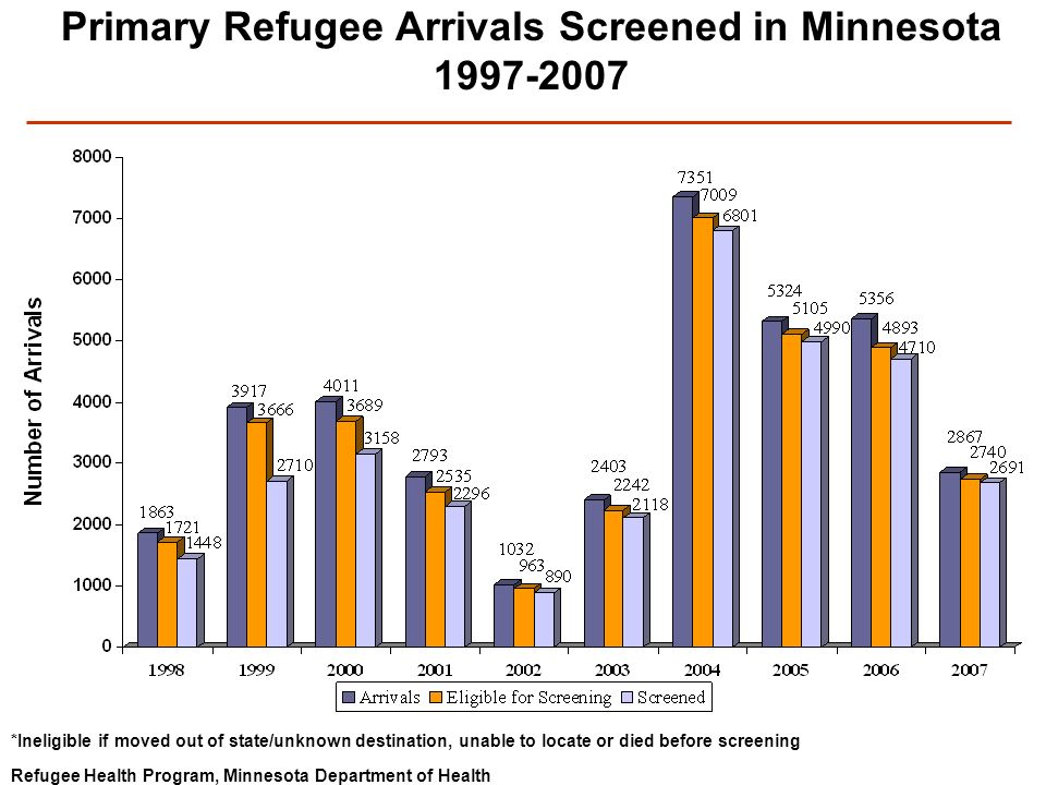 Refugee Health Program, Minnesota Department of Health Primary Refugee Arrivals Screened in Minnesota 1997-2007 *Ineligible if moved out of state/unkn
