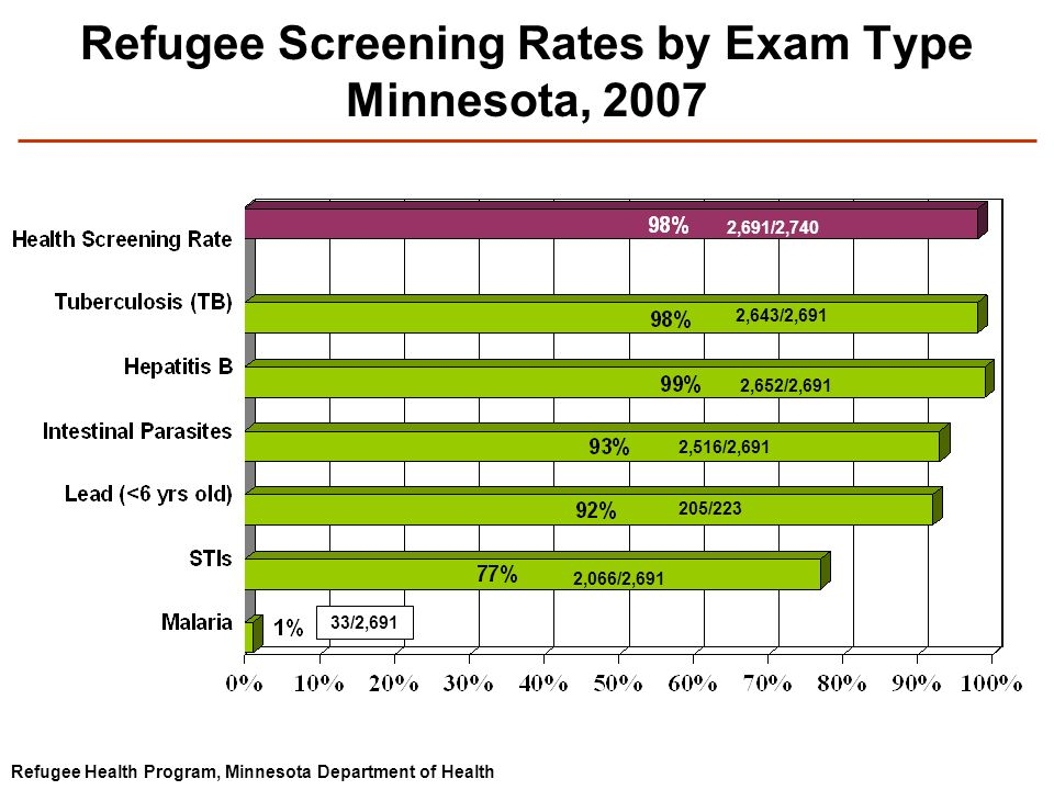 Refugee Screening Rates by Exam Type Minnesota, 2007 Refugee Health Program, Minnesota Department of Health 2,643/2,691 2,652/2,691 2,516/2,691 205/22
