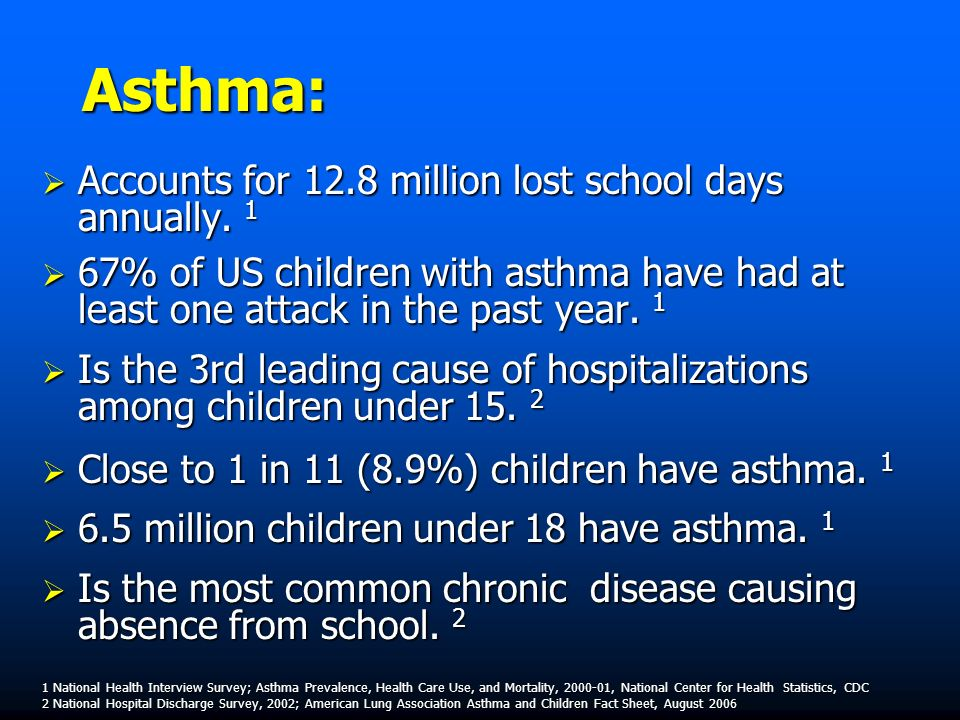 Asthma: Accounts for 12.8 million lost school days annually.