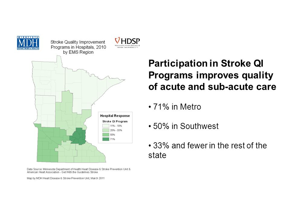 Participation in Stroke QI Programs improves quality of acute and sub-acute care 71% in Metro 50% in Southwest 33% and fewer in the rest of the state