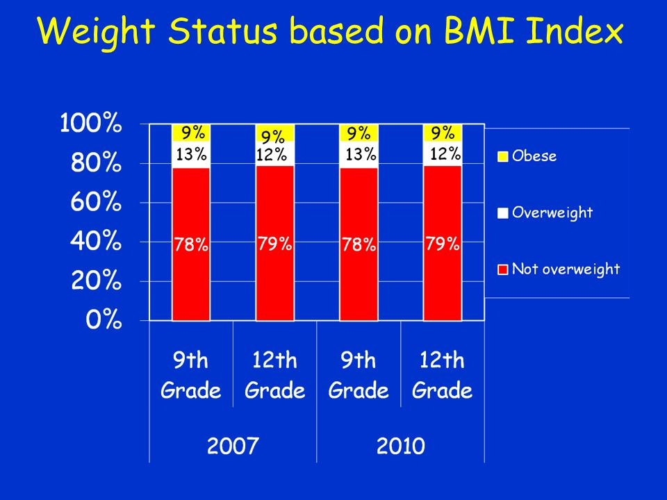Weight Status based on BMI Index