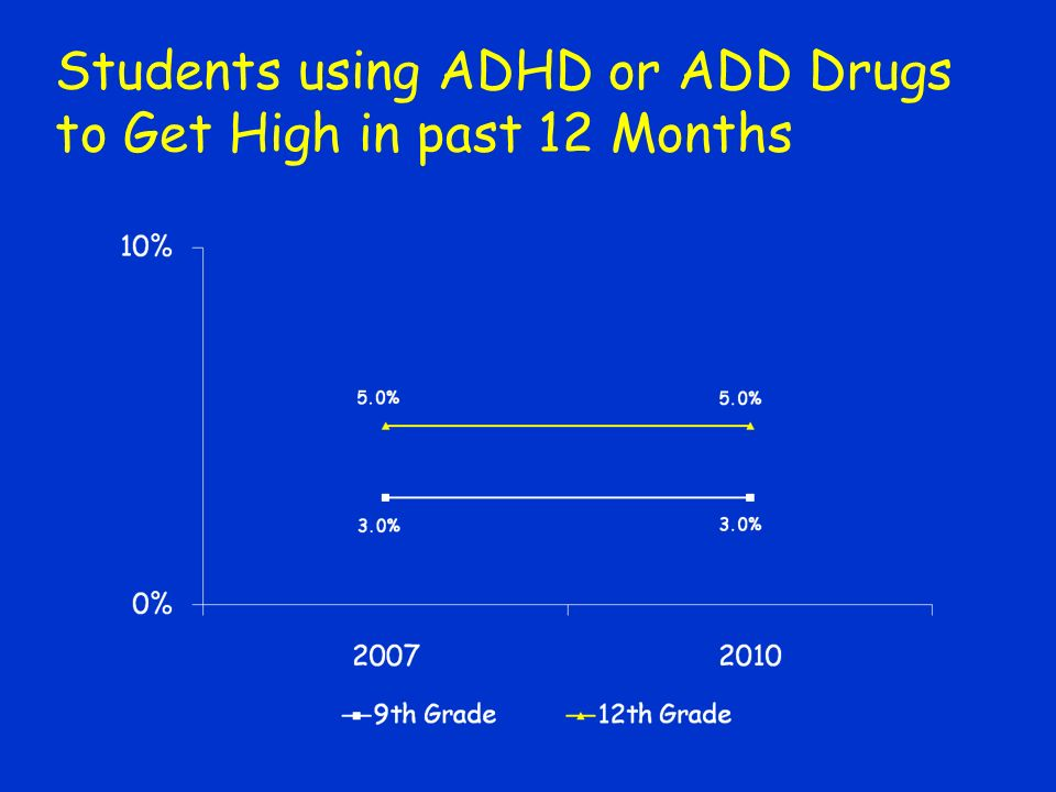 Students using ADHD or ADD Drugs to Get High in past 12 Months
