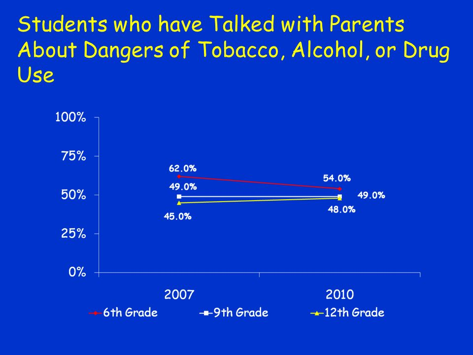 Students who have Talked with Parents About Dangers of Tobacco, Alcohol, or Drug Use