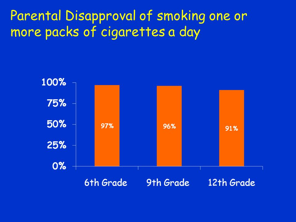 Parental Disapproval of smoking one or more packs of cigarettes a day