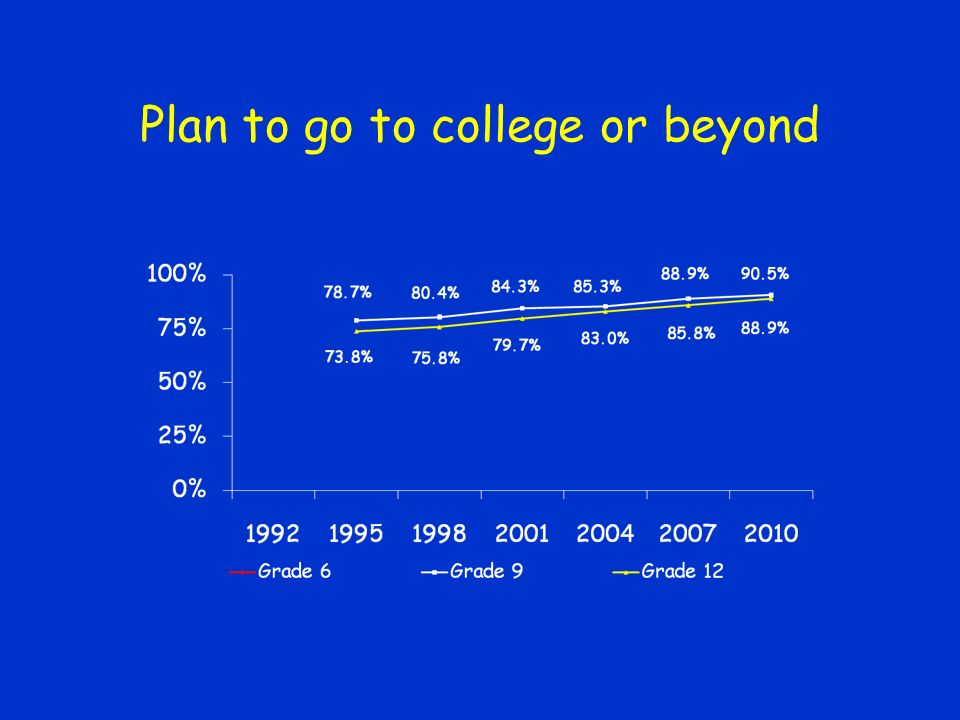 Plan to go to college or beyond