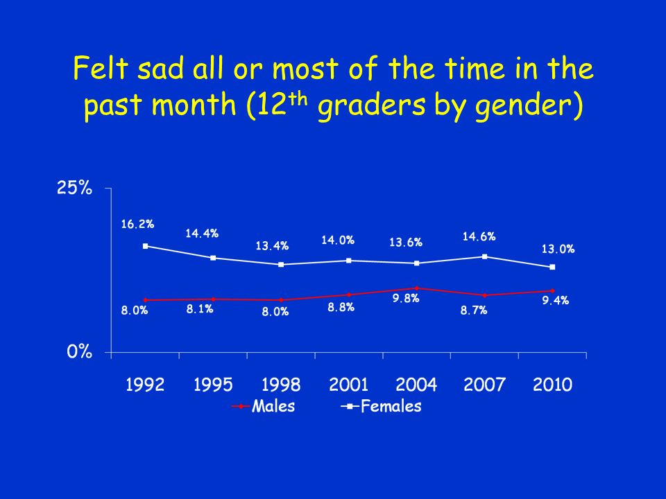 Felt sad all or most of the time in the past month (12 th graders by gender)