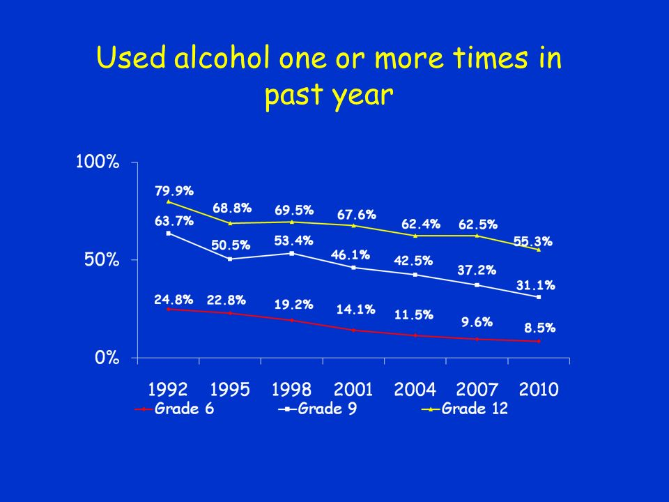 Used alcohol one or more times in past year