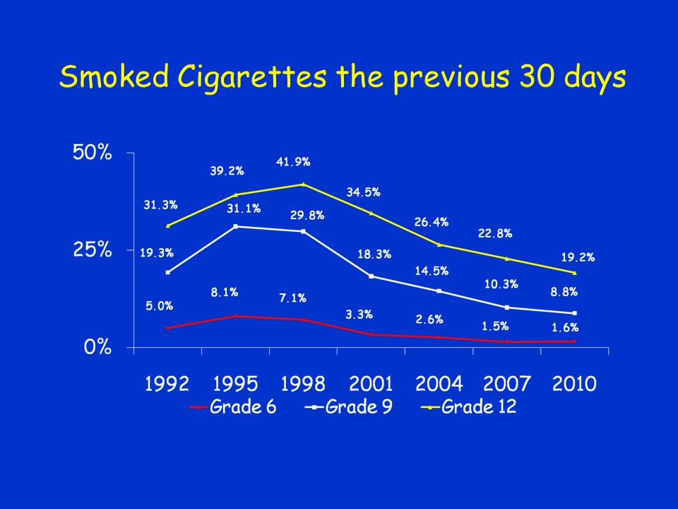 Smoked Cigarettes the previous 30 days
