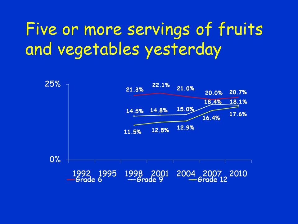 Five or more servings of fruits and vegetables yesterday