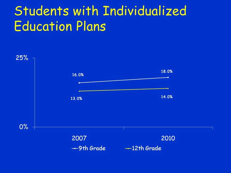 Students with Individualized Education Plans