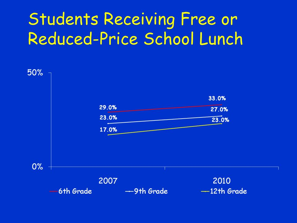 Students Receiving Free or Reduced-Price School Lunch