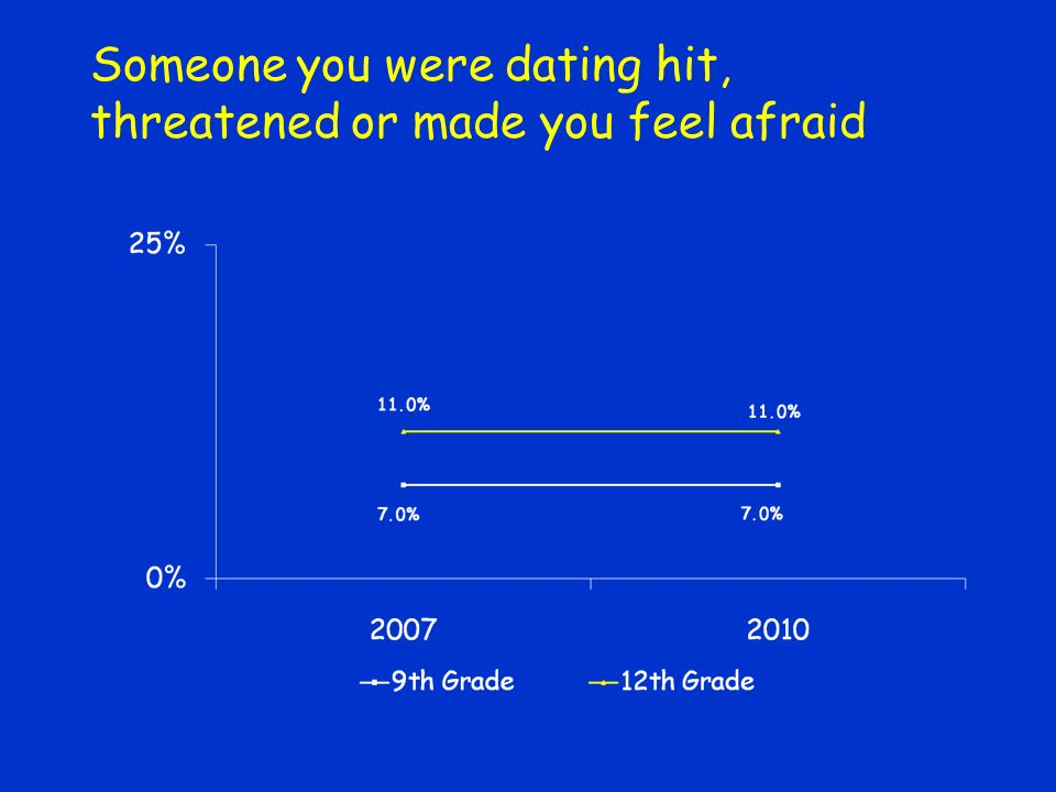Someone you were dating hit, threatened or made you feel afraid