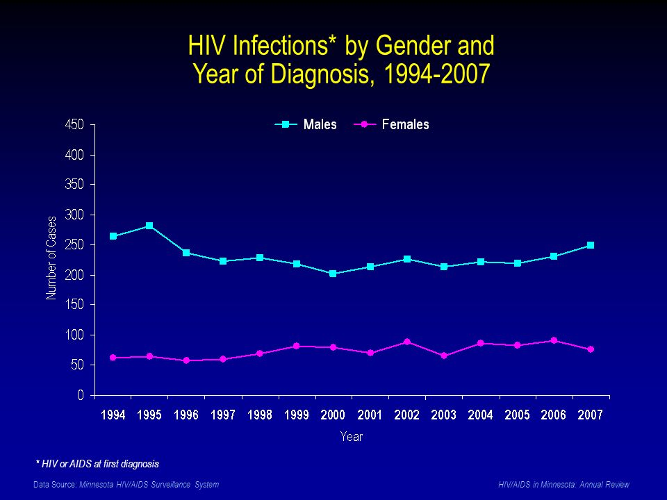 Data Source: Minnesota HIV/AIDS Surveillance System HIV/AIDS in Minnesota: Annual Review HIV Infections* by Gender and Year of Diagnosis, 1994-2007 *