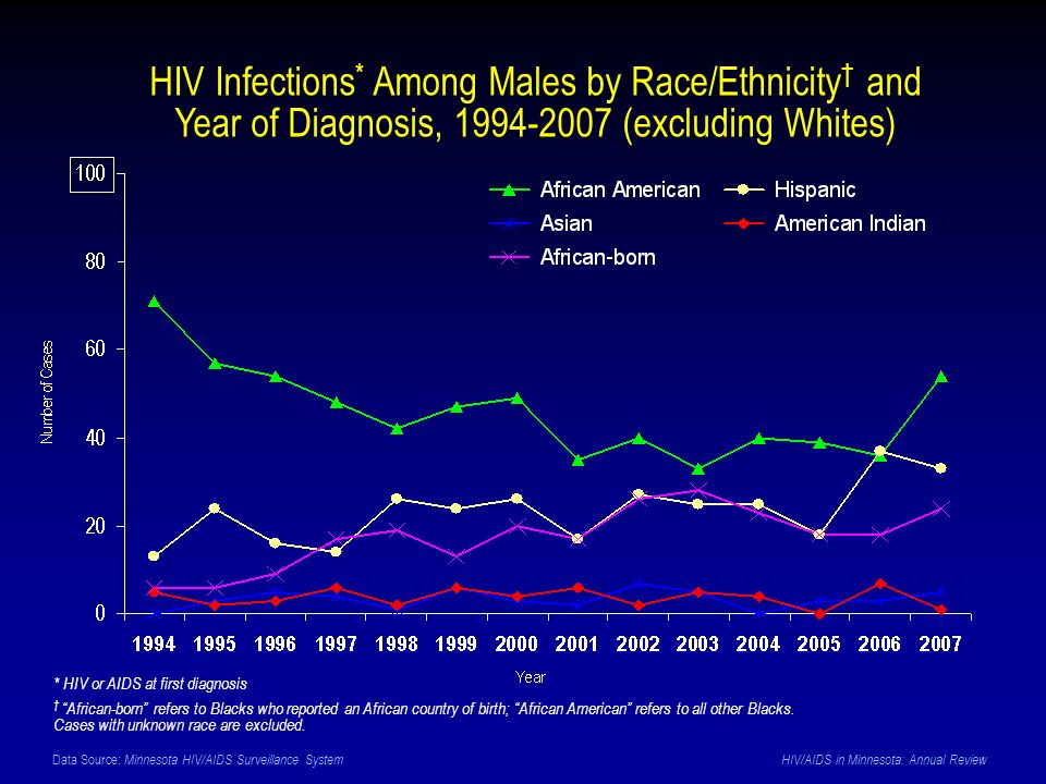 Data Source: Minnesota HIV/AIDS Surveillance System HIV/AIDS in Minnesota: Annual Review HIV Infections * Among Males by Race/Ethnicity and Year of Di