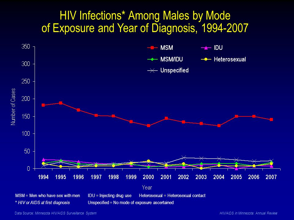 Data Source: Minnesota HIV/AIDS Surveillance System HIV/AIDS in Minnesota: Annual Review HIV Infections* Among Males by Mode of Exposure and Year of D