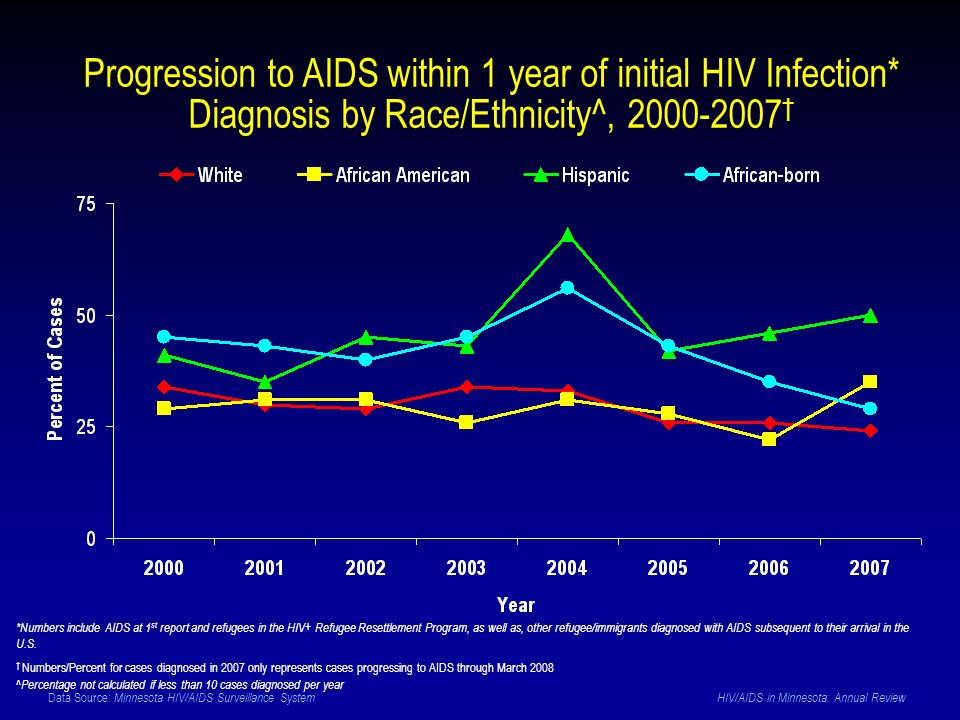 Data Source: Minnesota HIV/AIDS Surveillance System HIV/AIDS in Minnesota: Annual Review Progression to AIDS within 1 year of initial HIV Infection* D