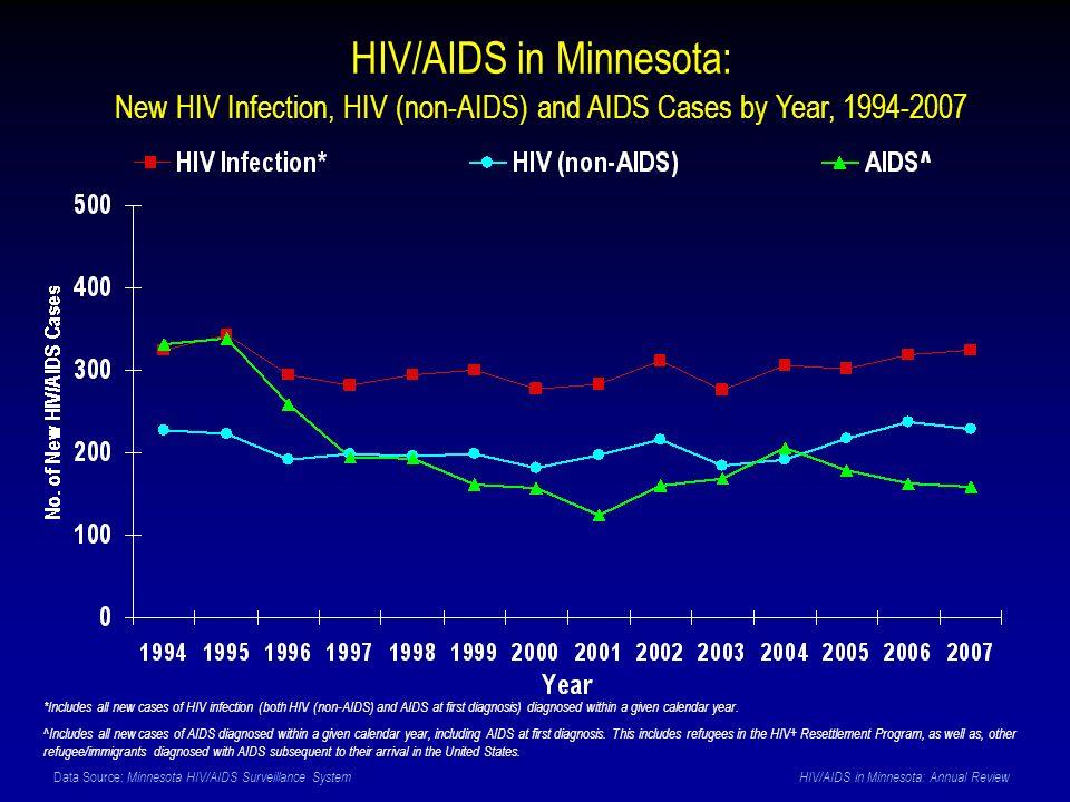 Data Source: Minnesota HIV/AIDS Surveillance System HIV/AIDS in Minnesota: Annual Review HIV/AIDS in Minnesota: New HIV Infection, HIV (non-AIDS) and