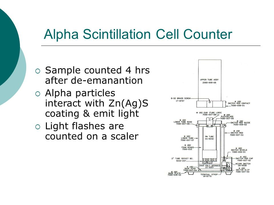 Alpha Scintillation Cell Counter Sample counted 4 hrs after de-emanantion Alpha particles interact with Zn(Ag)S coating & emit light Light flashes are