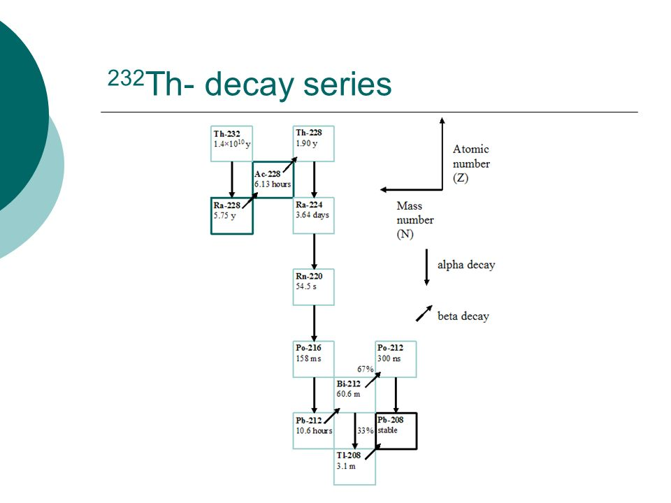 232 Th- decay series