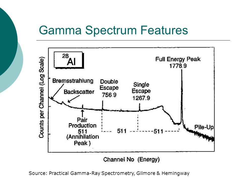 Gamma Spectrum Features Source: Practical Gamma-Ray Spectrometry, Gilmore & Hemingway