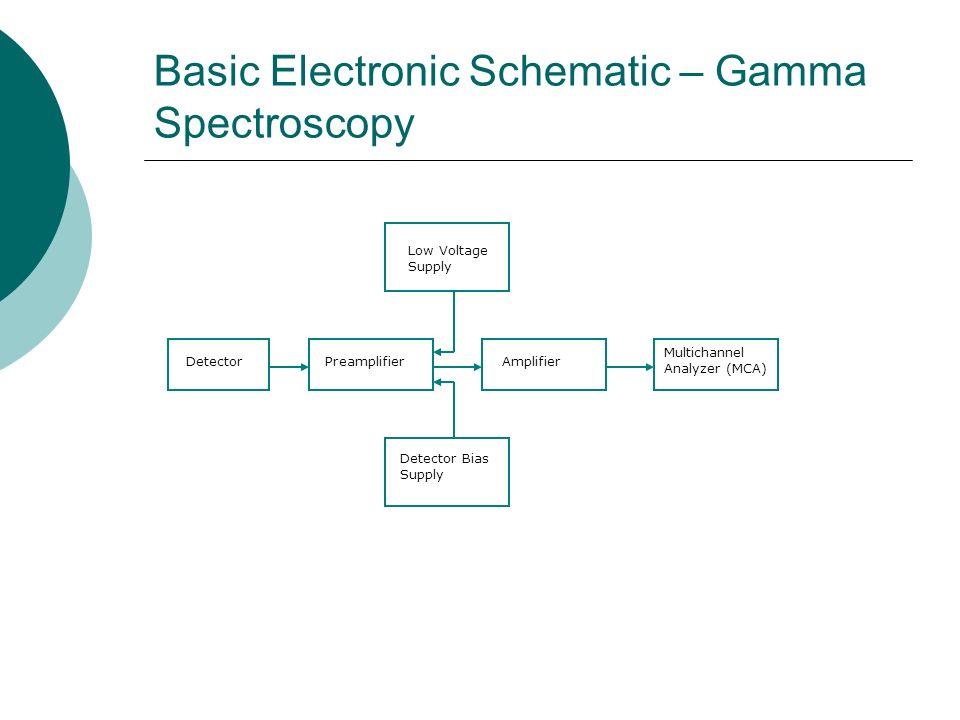 Basic Electronic Schematic – Gamma Spectroscopy Detector Bias Supply DetectorPreamplifier Multichannel Analyzer (MCA) Amplifier Low Voltage Supply