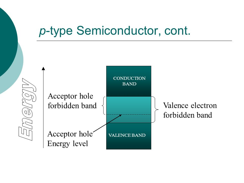 p-type Semiconductor, cont. VALENCE BAND CONDUCTION BAND Valence electron forbidden band Acceptor hole forbidden band Acceptor hole Energy level