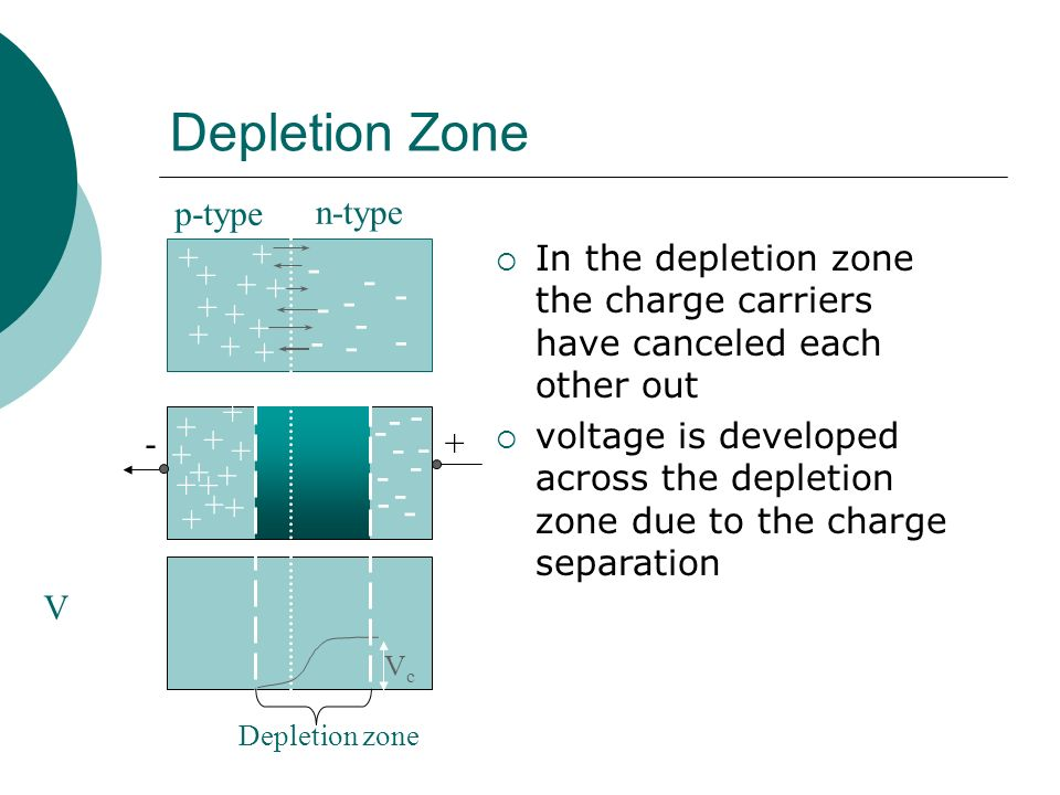 Depletion Zone In the depletion zone the charge carriers have canceled each other out voltage is developed across the depletion zone due to the charge