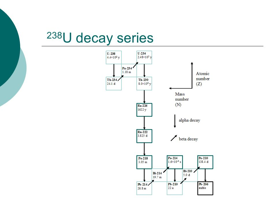 238 U decay series