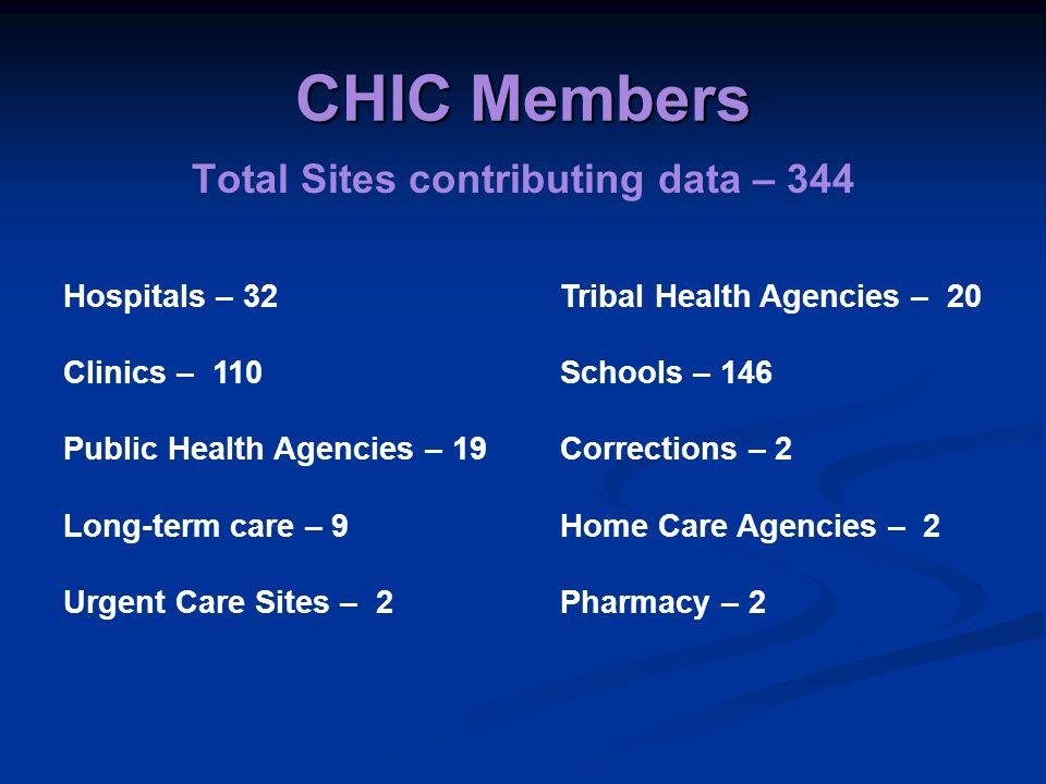 CHIC Members Total Sites contributing data – 344 Hospitals – 32 Clinics – 110 Public Health Agencies – 19 Long-term care – 9 Urgent Care Sites – 2 Tri