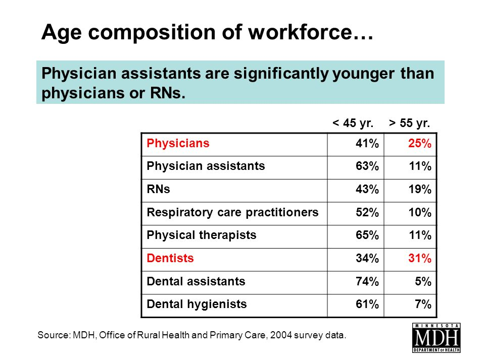 Physicians41%25% Physician assistants63%11% RNs43%19% Respiratory care practitioners52%10% Physical therapists65%11% Dentists34%31% Dental assistants74%5% Dental hygienists61%7% < 45 yr.> 55 yr.