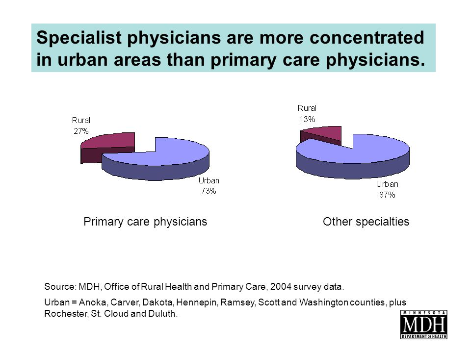 Specialist physicians are more concentrated in urban areas than primary care physicians.