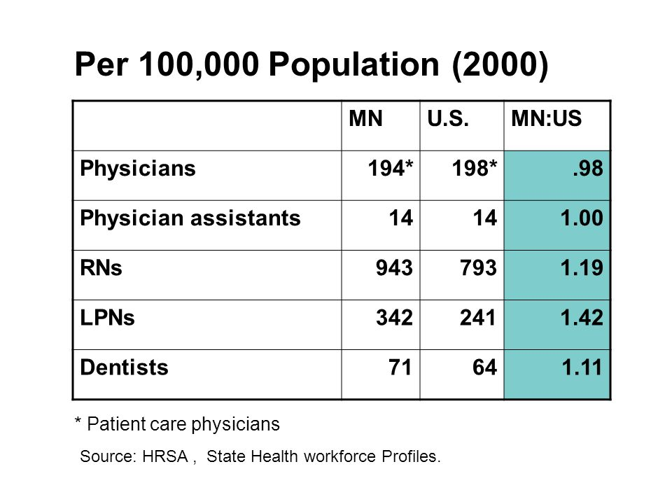 MNU.S.MN:US Physicians194*198*.98 Physician assistants RNs LPNs Dentists * Patient care physicians Per 100,000 Population (2000) Source: HRSA, State Health workforce Profiles.