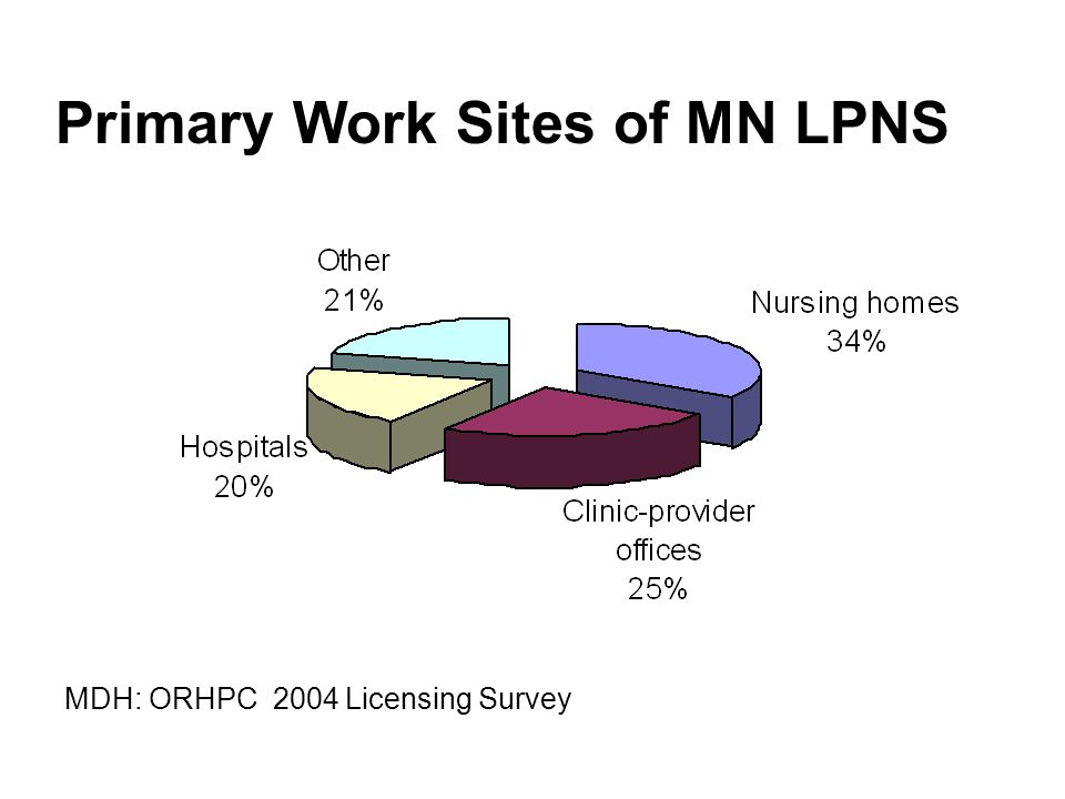 Primary Work Sites of MN LPNS MDH: ORHPC 2004 Licensing Survey