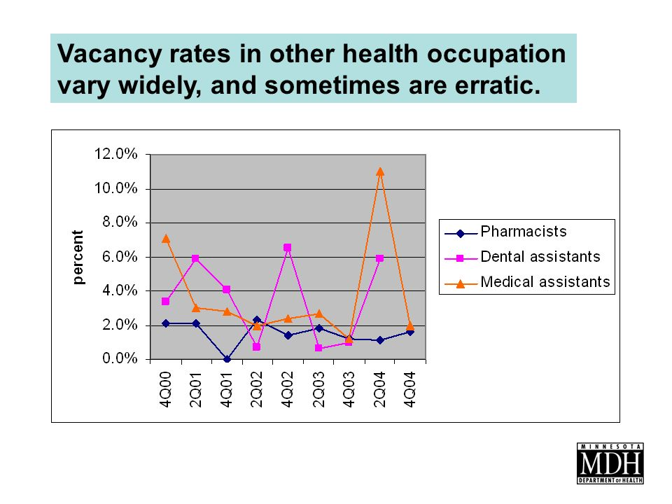 Vacancy rates in other health occupation vary widely, and sometimes are erratic.