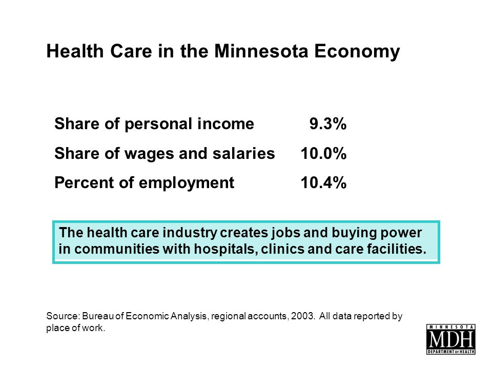 Health Care in the Minnesota Economy Share of personal income 9.3% Share of wages and salaries10.0% Percent of employment10.4% Source: Bureau of Economic Analysis, regional accounts, 2003.