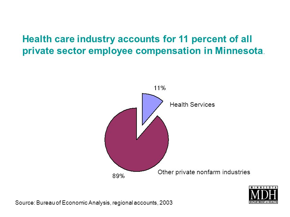 Health Services Other private nonfarm industries Source: Bureau of Economic Analysis, regional accounts, 2003 Health care industry accounts for 11 percent of all private sector employee compensation in Minnesota.