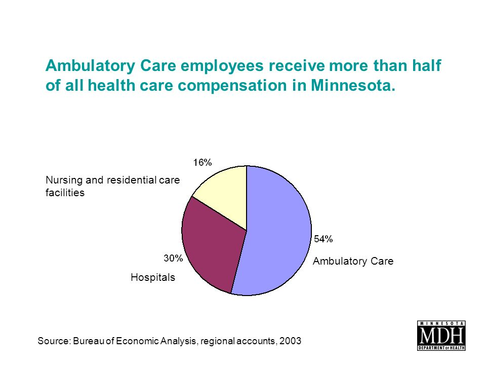 Ambulatory Care employees receive more than half of all health care compensation in Minnesota.