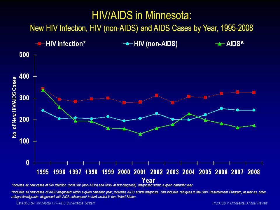Data Source: Minnesota HIV/AIDS Surveillance System HIV/AIDS in Minnesota: Annual Review HIV/AIDS in Minnesota: New HIV Infection, HIV (non-AIDS) and AIDS Cases by Year, 1995-2008 *Includes all new cases of HIV infection (both HIV (non-AIDS) and AIDS at first diagnosis) diagnosed within a given calendar year.