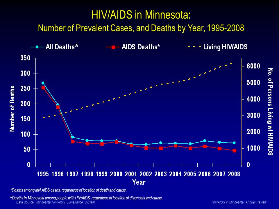 Data Source: Minnesota HIV/AIDS Surveillance System HIV/AIDS in Minnesota: Annual Review HIV/AIDS in Minnesota: Number of Prevalent Cases, and Deaths