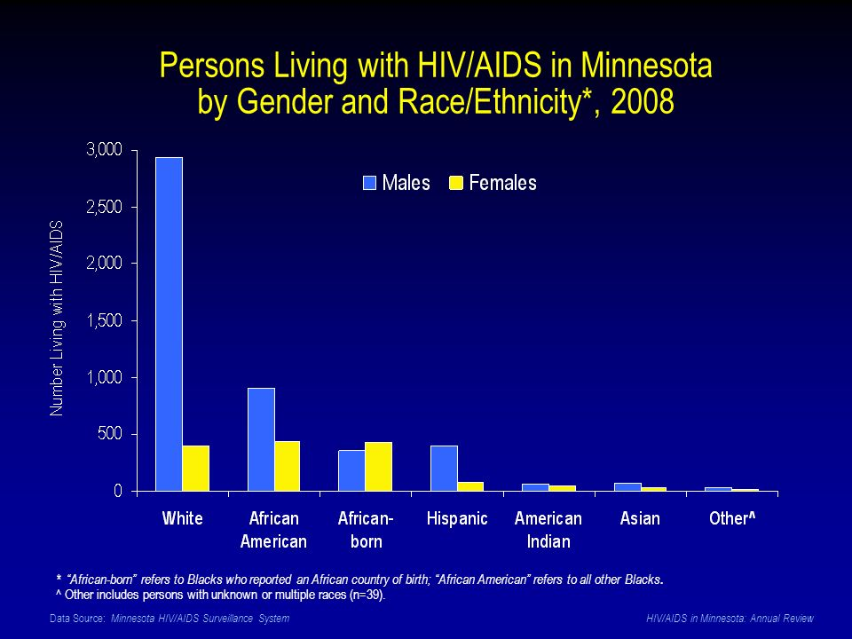 Data Source: Minnesota HIV/AIDS Surveillance System HIV/AIDS in Minnesota: Annual Review Persons Living with HIV/AIDS in Minnesota by Gender and Race/Ethnicity*, 2008 * African-born refers to Blacks who reported an African country of birth; African American refers to all other Blacks.